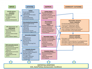 An image of the MI-YVPC Logic Model flow chart for the Multi-Level Approach to Youth Violence Prevention project